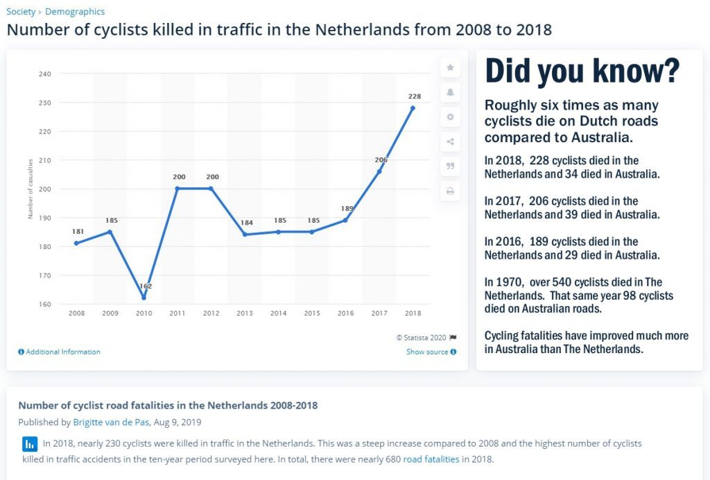 Cycling Fatalities in The Netherlands