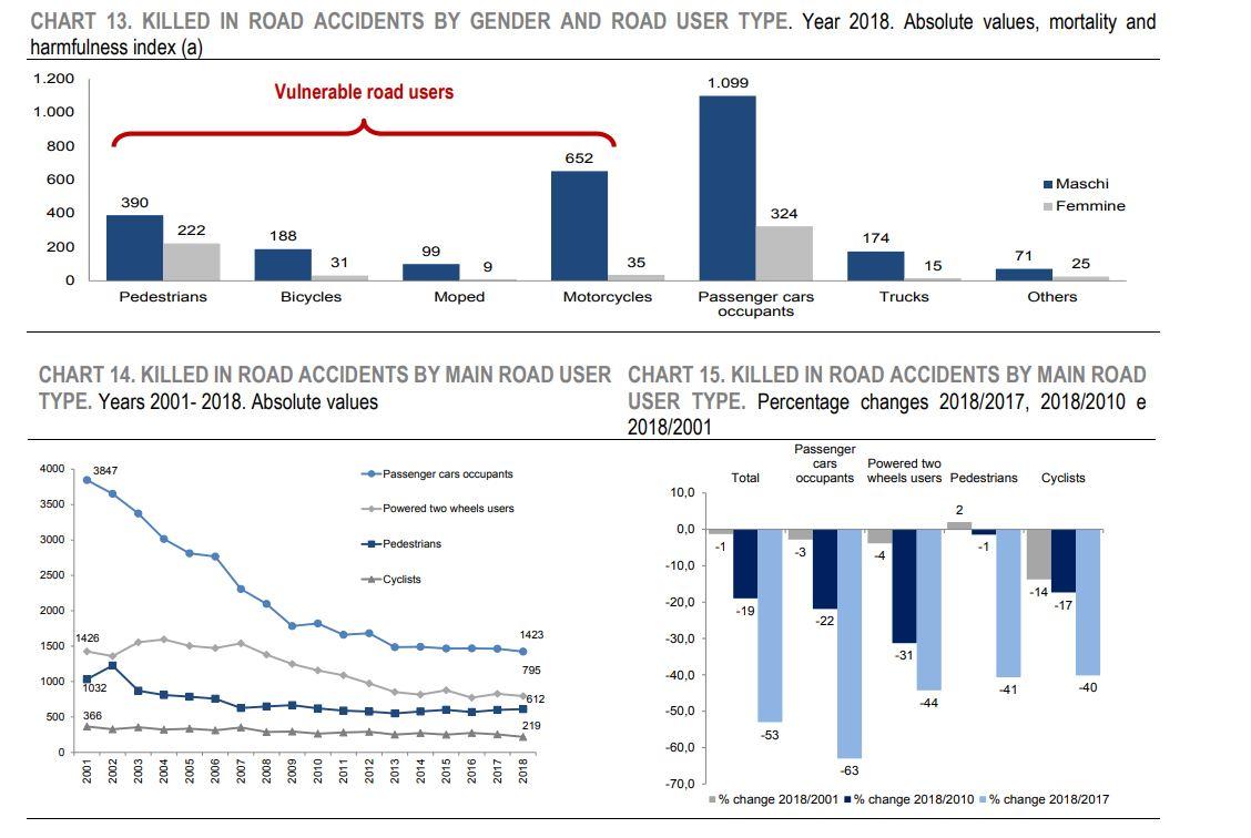 Italian Road Deaths 2019