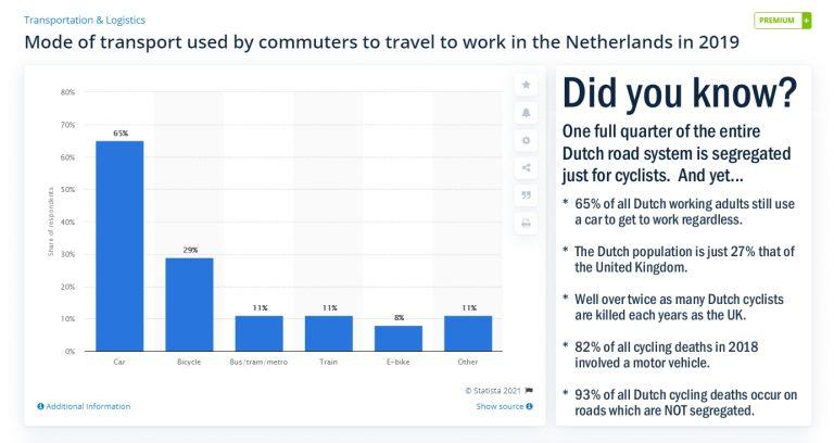 Commuter Mode Share Breakdown for The Netherlands