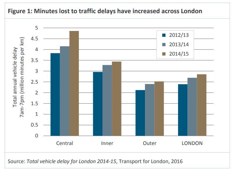 London's exploding congestion crisis.