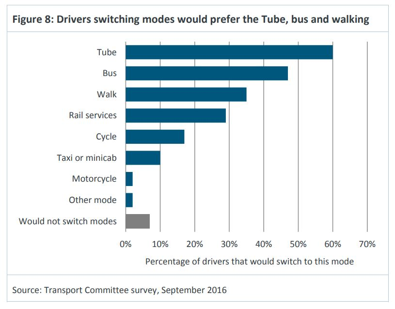 Car drivers far prefer The Tube to any other mode change.