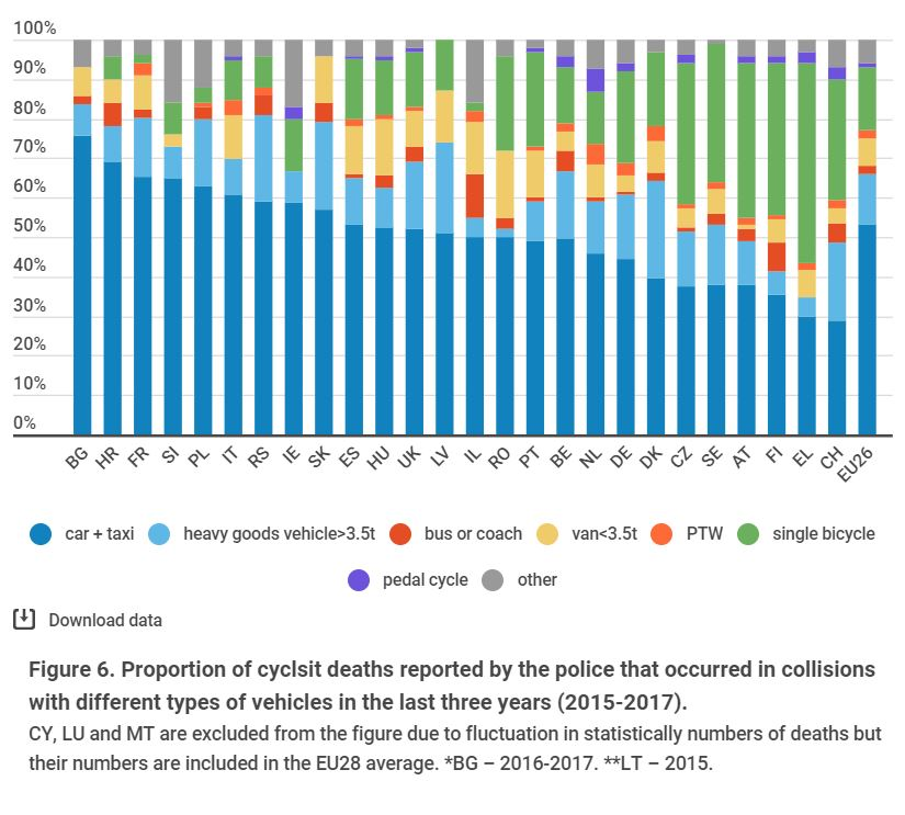 The percentage of Dutch cycling deaths involving motor vehicles