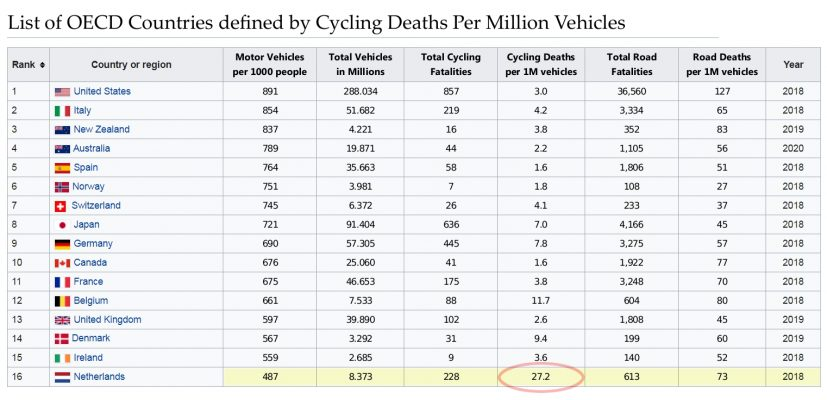 OECD Nations Deaths per Million Vehicles