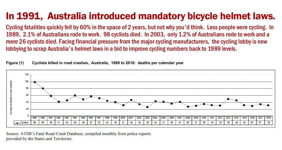 Australia's Cycling Road Toll